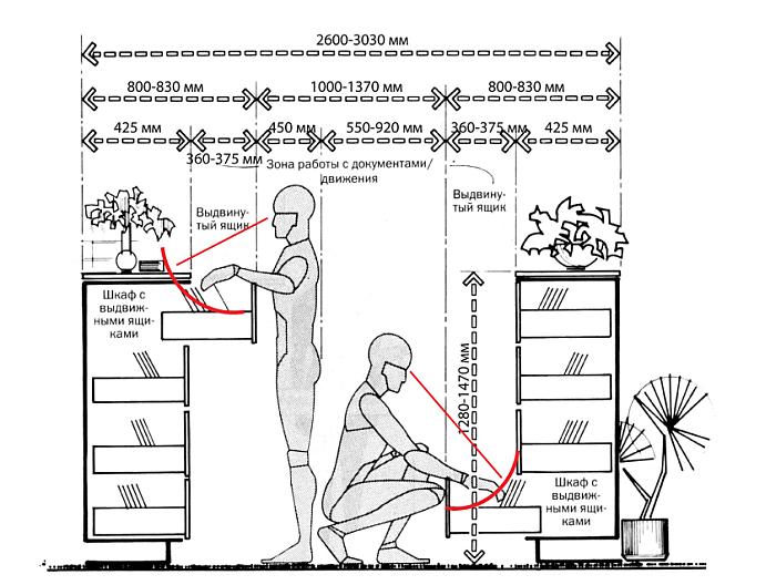 Эргономичный дизайн оборудования